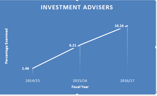 graph of investment advisers